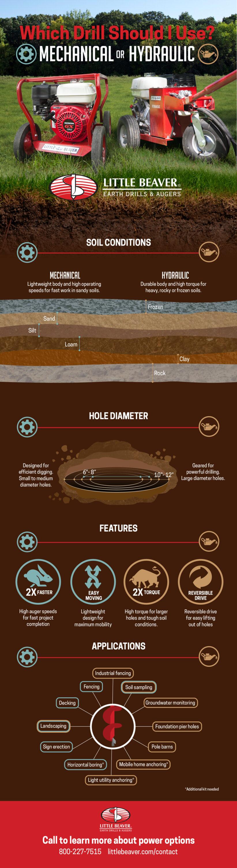 Mechanical or hydraulic earth drill